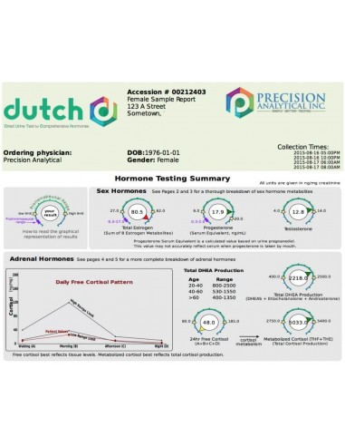 Dried Urine test for Comprehensive Hormones (DUTCH)